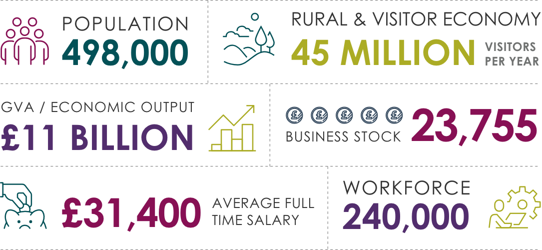 Infographic: (Population, 498,00; Rural and Visitor Economy, 45 million visitors per year; GVA/Economic output, £11bn; Business stock, 23,755; Average full-time salary, £31,400; Workforce, 240,000)